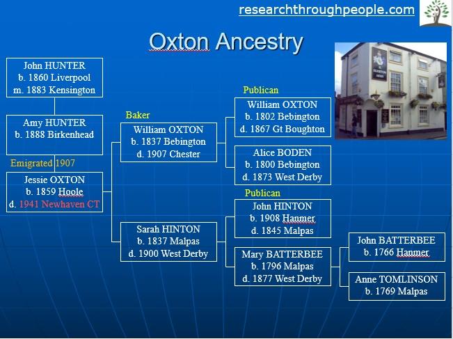 american ancestors story