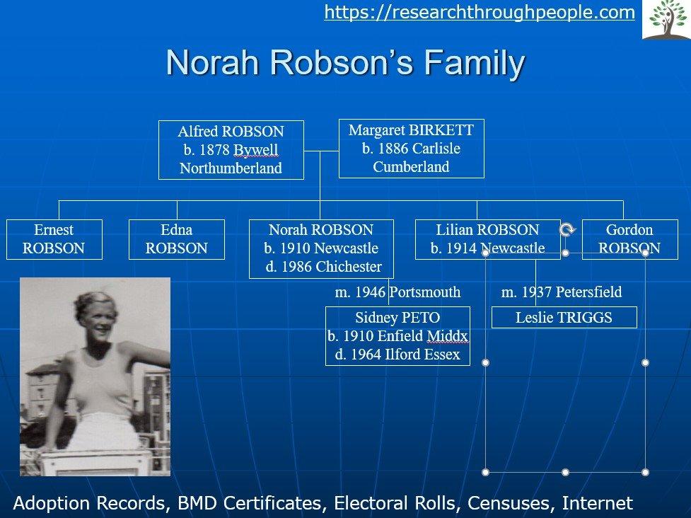 Norah Robsons family history