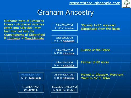 Graham-Ancestry