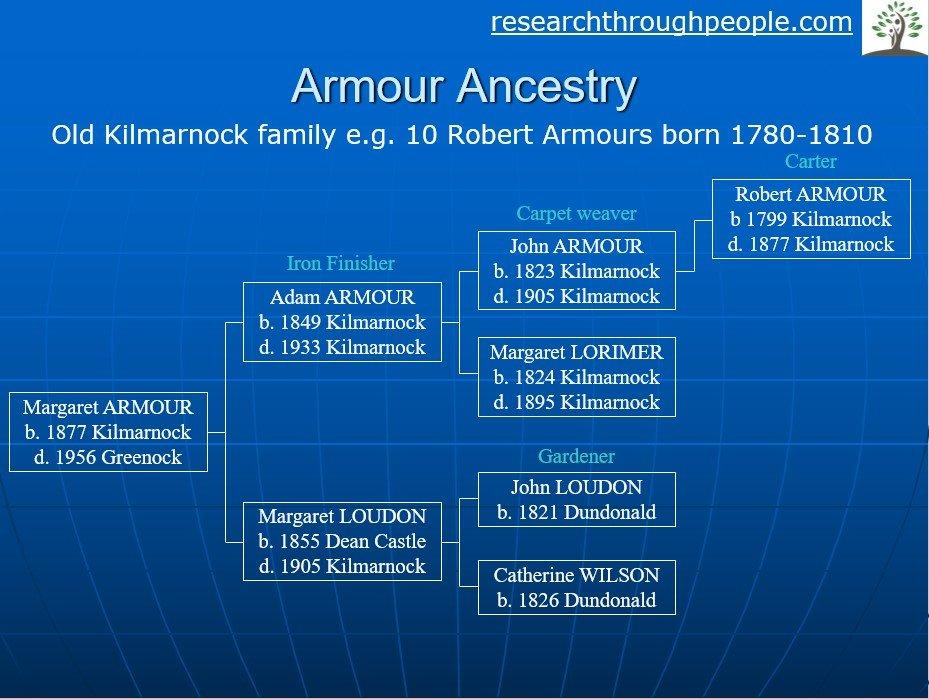 ayrshire-armour-family-history