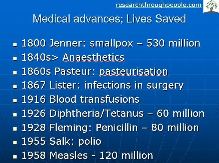 medical advances and our ancestors