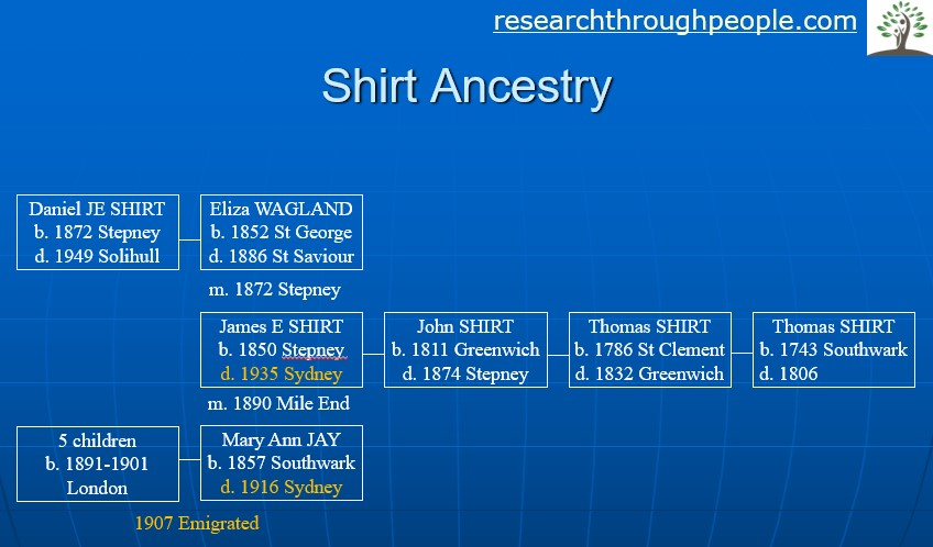 Shirt ancestry search