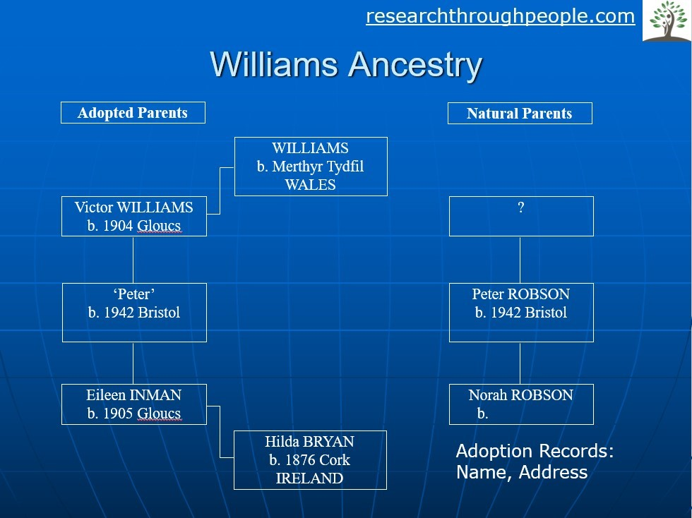 williams-ancestry-search