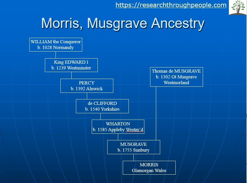 Musgrave-local-surname