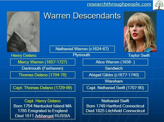 Taylor Swift Ancestor Search How Cousins Become Distant